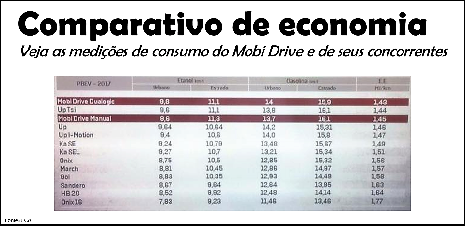 comparativo-consumo-mobi-e-concorrentes