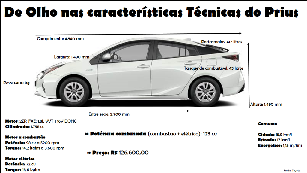 Ficha Tecnica Prius ok
